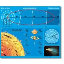 Lehrtafel Unser Sonnensystem
