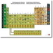 Periodensystem mit Fotografien der Elemente, Karte